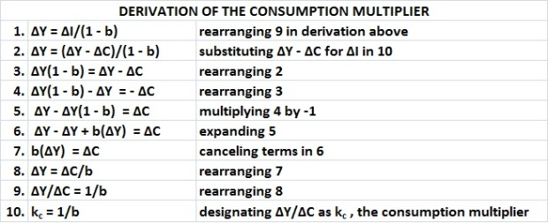 Derivation of consumption multiplier
