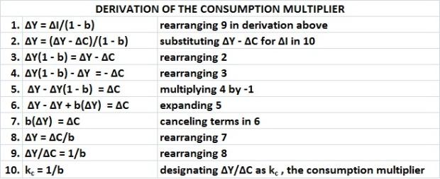 Derivation of consumption multiplier