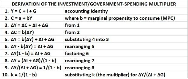 Derivation of investment-govt spending multiplier
