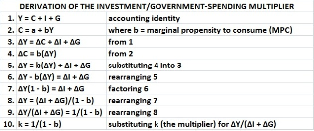 Derivation of investment-govt spending multiplier