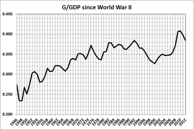 G-GDP since WWII