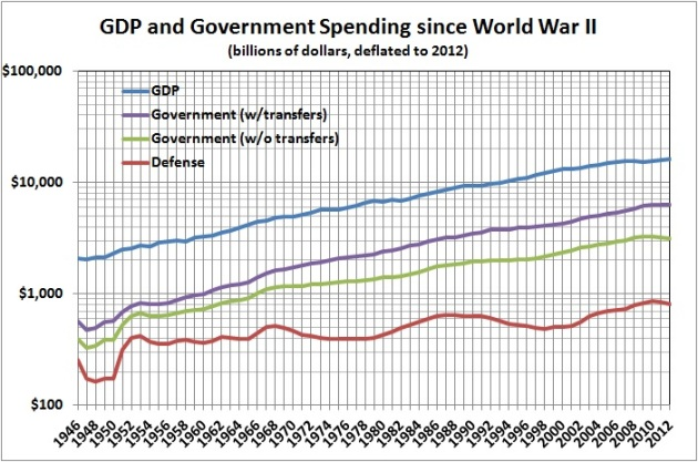 GDP and government spending since WWII