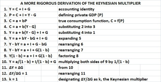More rigorous derivation of Keynesian multiplier
