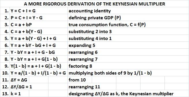 More rigorous derivation of Keynesian multiplier