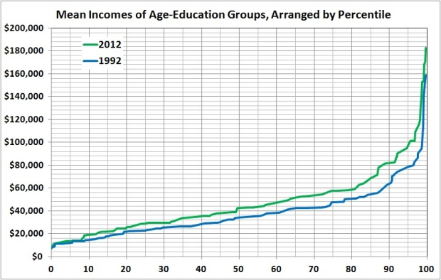Mean income by percentile, 2012 vs 1992