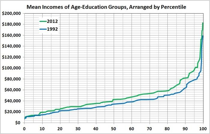 Mean income by percentile, 2012 vs 1992