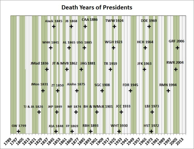 presidents-death-years-graphic