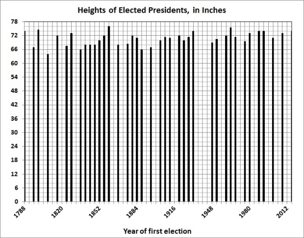 presidents-heights