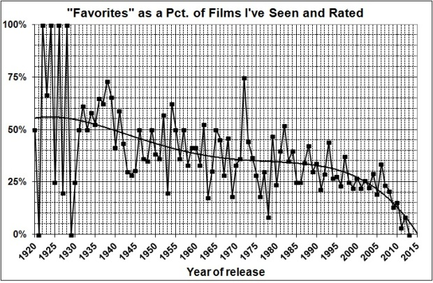 Favorites as pct of films seen and rated
