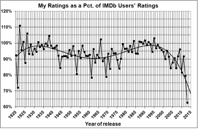 Ratings as pct of IMDb users