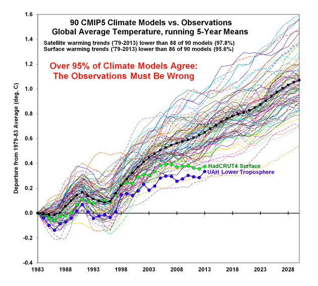 95% of climate models agree_the observations must be wrong