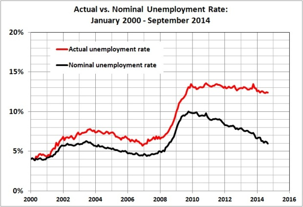 Actual vs nominal unemployment rate