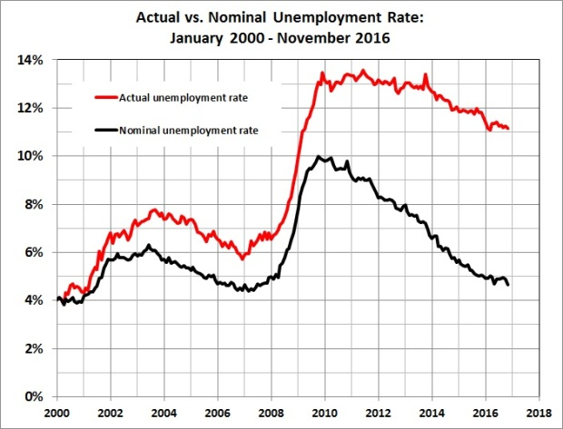actual-vs-nominal-unemployment-rate
