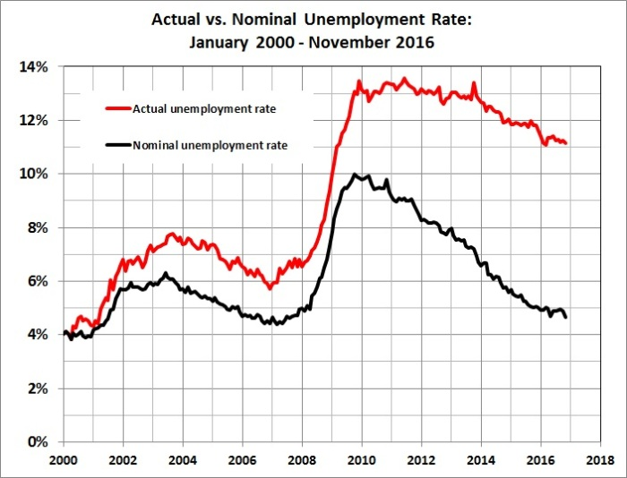 actual-vs-nominal-unemployment-rate