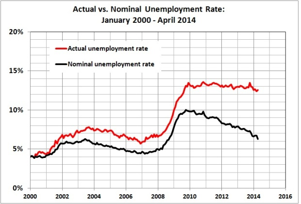 Actual vs nominal unemployment rate_Jan 2000 - Apr 2014