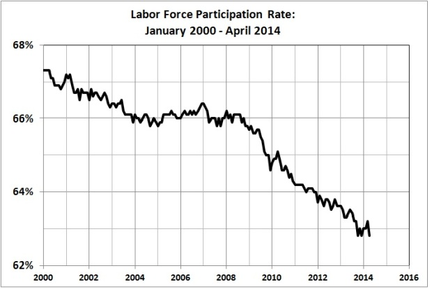 Labor force participation rate_Jan 2000 - Apr 2014