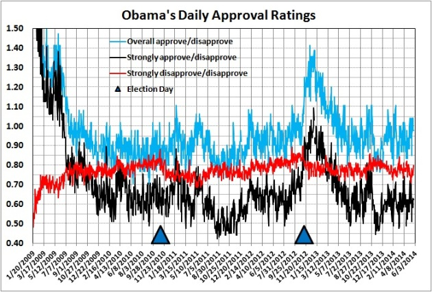 Obama's daily approval ratings_26 May 2014