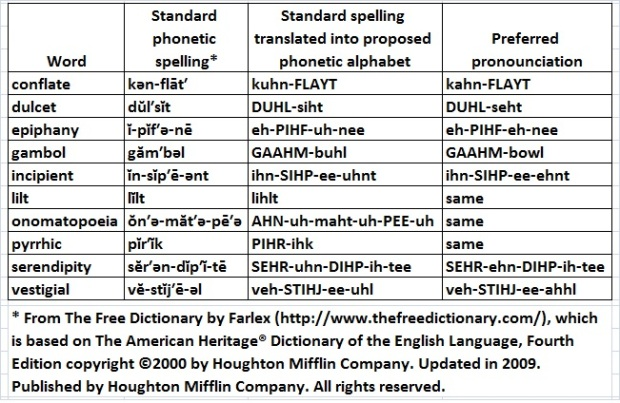 Phonetic spelllings of 10 elegant words
