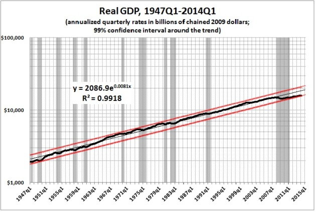 Real GDP 1947q1-2014q1