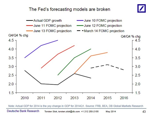 The fed's forecasting models are broken