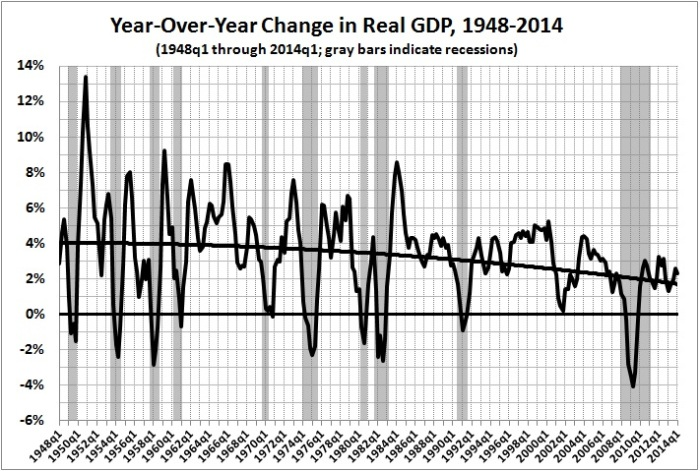 year-over-year change in real GDP 1948-2014