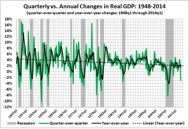 Quarterly vs annual changes in real GDP - 1948-2014