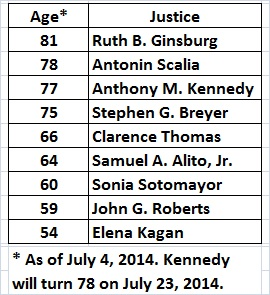 Supreme Court justices_ages