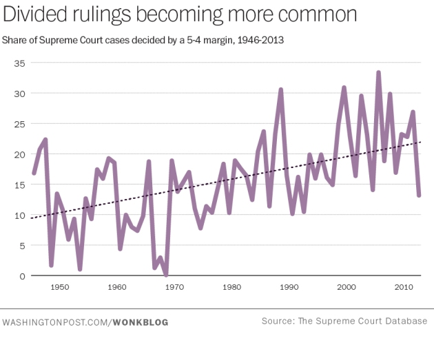 Supreme Court_5-4 decisions 1946-2013