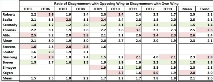 Supreme Court_disagreement among justices_ratios