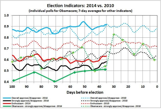 Election indicators - 2014 vs 2010