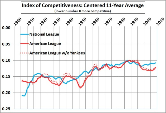 Index of competitiveness