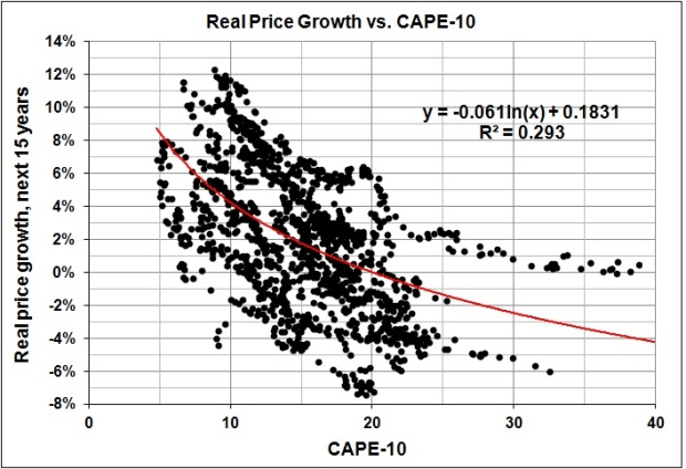 Real price growth in 15 years vs CAPE-10