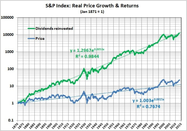 S&P index - real price growth and returns