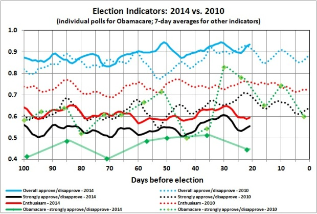 Election indicators - 2014 vs 2010
