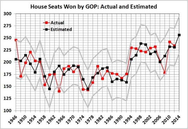 House seats won by GOP - actual and estimated