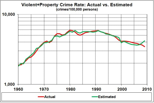 Crime rates (actual vs estimated)_2014
