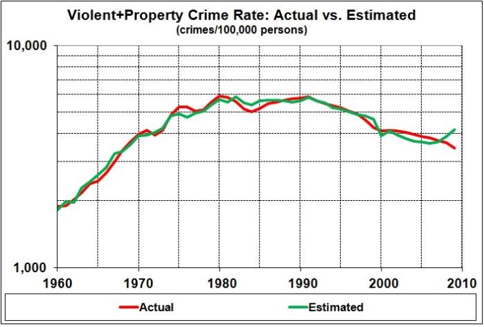 Crime rates (actual vs estimated)_2014