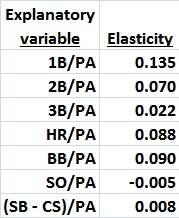 Elasticities of variables