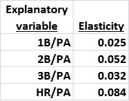 Elasticities of variables_2