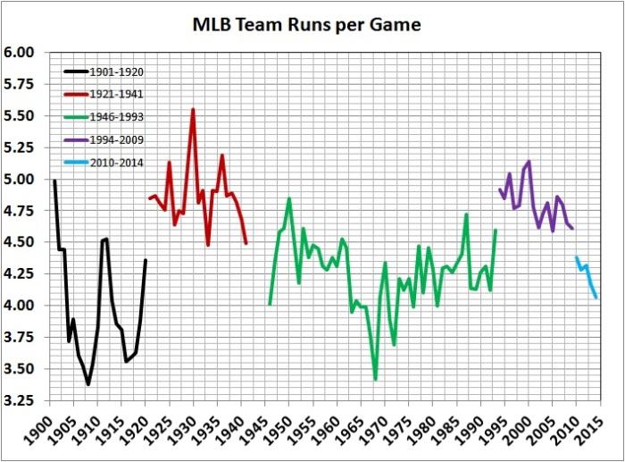 MLB team runs per game
