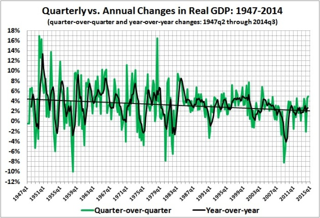 Quarterly vs. annual changes in real GDP