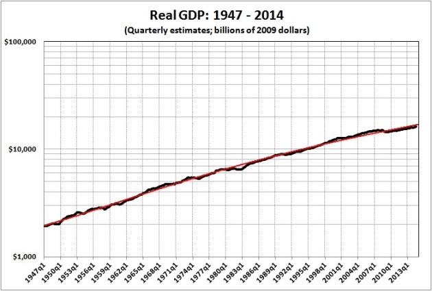 Real GDP 1947-2014