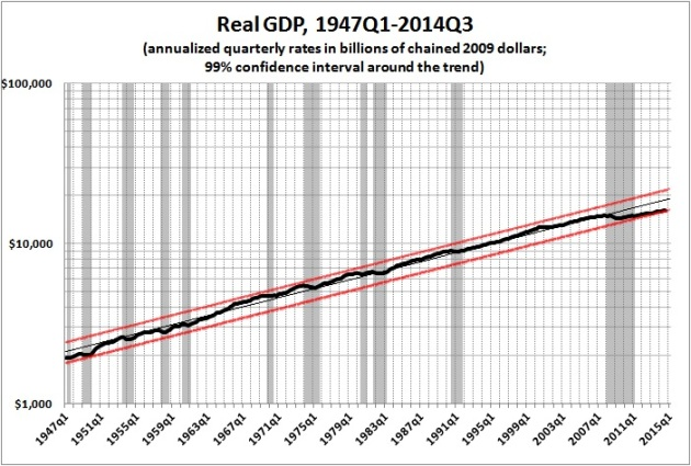 Real GDP 1947q1-2014q3
