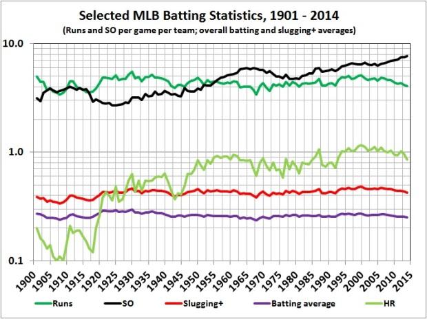 Selected MLB statistics_1901-2014