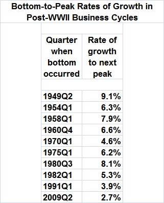 Bottom-to-peak rates of growth