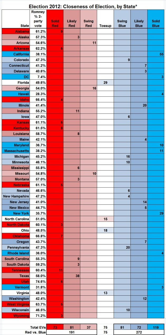 Election 2012 - closeness of election, by State