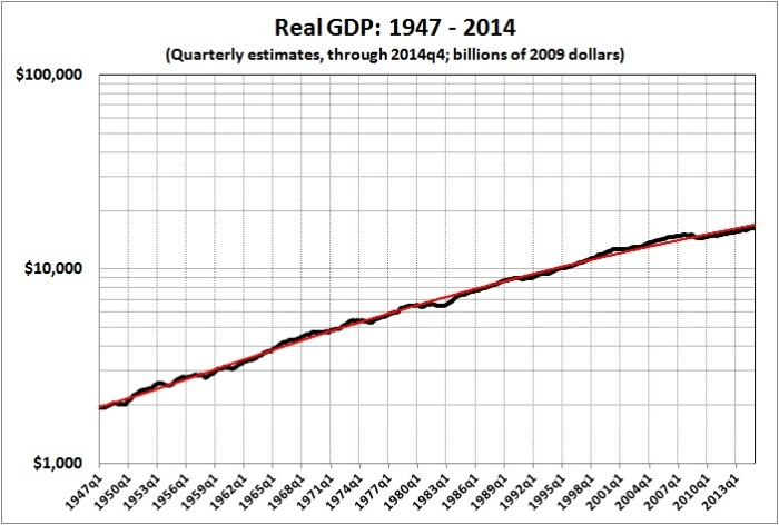 Real GDP 1947-2014