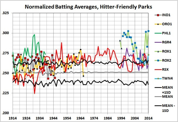 Ballpark factors - BA