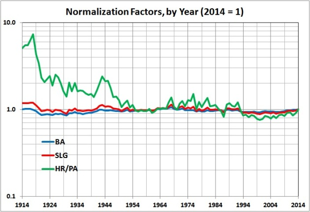 Balpark factors - normalization