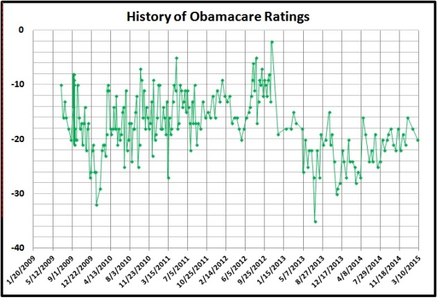 History of Obamacare ratings
